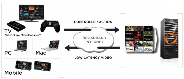 onlive-cloud-gaming-diagram-tv-pc-mac-mobile