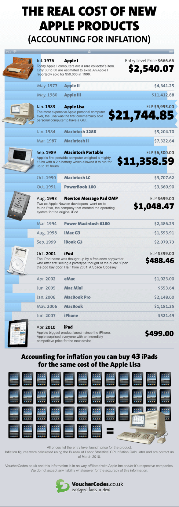 apple-ipad-real-cost-of-apple-products-at-launch