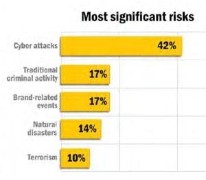 symantec-organisations-top-risks-chart
