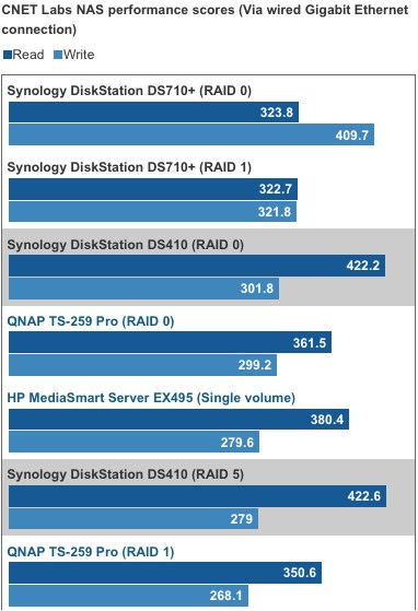 cnet-labs-nas-performance-comparison-chart-synology-ds410