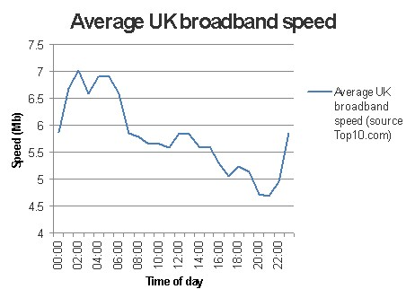 uk-broadband-internet-connection-download-speed-time-of-day-chart