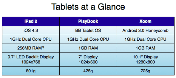 2011-tablet-comparison